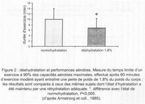 Impact de la déshydratation sur la performance